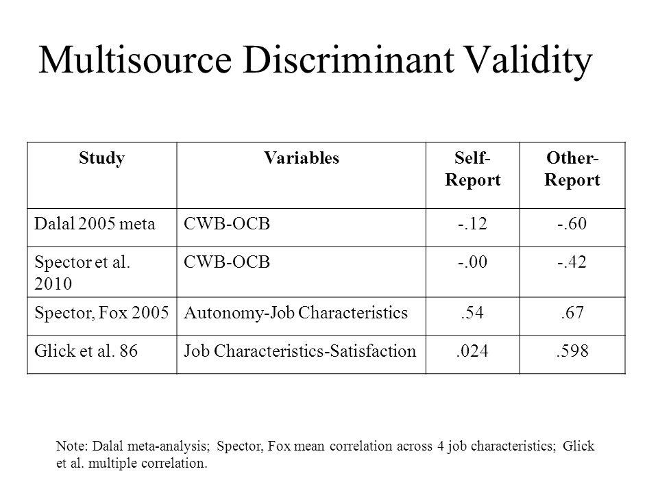 Multisource Discriminant Validity StudyVariablesSelf- Report Other- Report Dalal 2005 metaCWB-OCB-.12-.60 Spector et al. 2010 CWB-OCB-.00-.42 Spector,