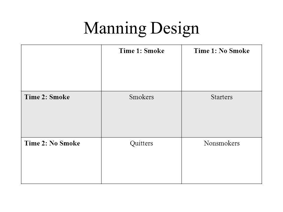 Manning Design Time 1: SmokeTime 1: No Smoke Time 2: SmokeSmokersStarters Time 2: No SmokeQuittersNonsmokers