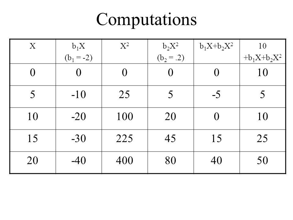 Computations Xb 1 X (b 1 = -2) X2X2 b 2 X 2 (b 2 =.2) b 1 X+b 2 X 2 10 +b 1 X+b 2 X 2 0000010 5-10255-55 10-2010020010 15-30225451525 20-40400804050