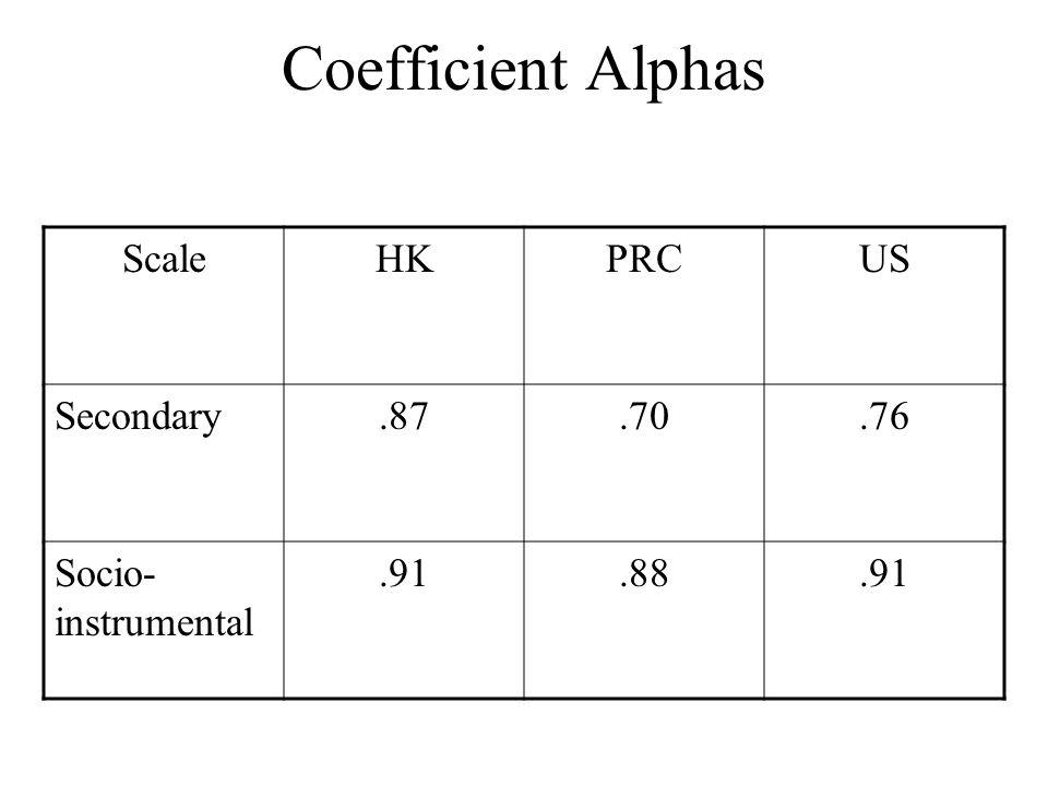 Coefficient Alphas ScaleHKPRCUS Secondary.87.70.76 Socio- instrumental.91.88.91