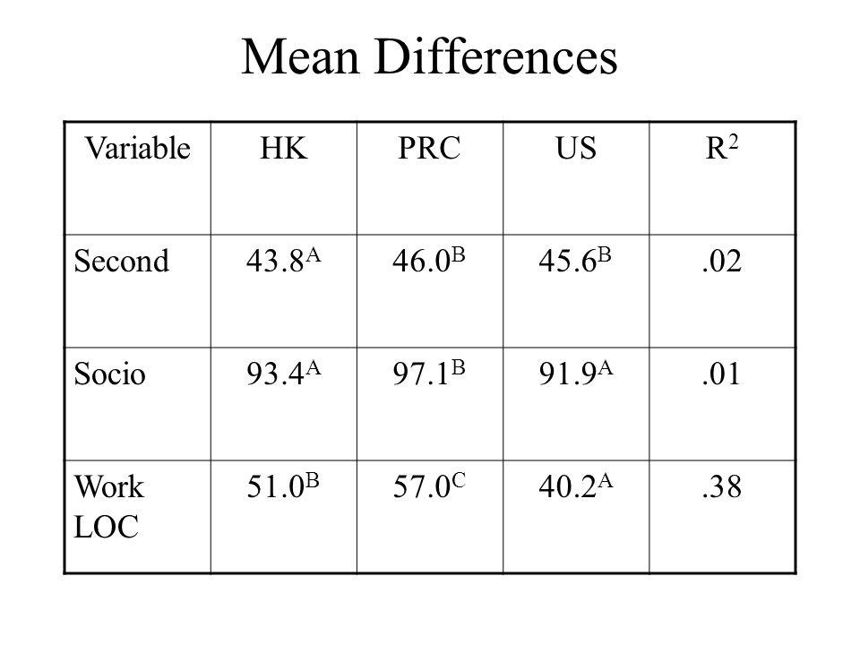 Mean Differences VariableHKPRCUSR2R2 Second43.8 A 46.0 B 45.6 B.02 Socio93.4 A 97.1 B 91.9 A.01 Work LOC 51.0 B 57.0 C 40.2 A.38