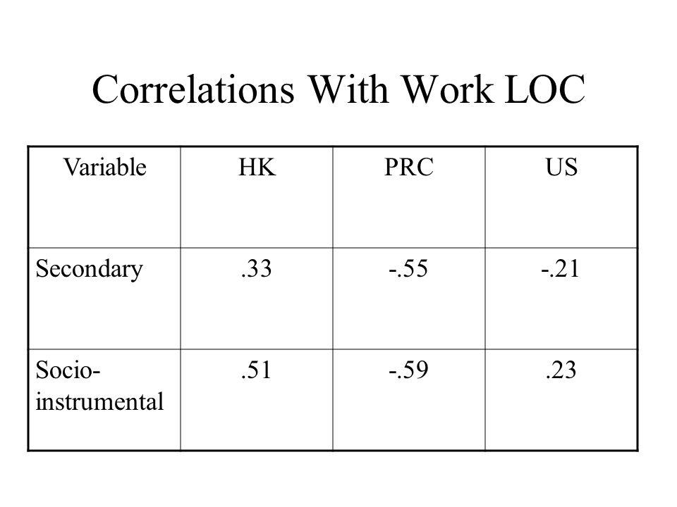 Correlations With Work LOC VariableHKPRCUS Secondary.33-.55-.21 Socio- instrumental.51-.59.23