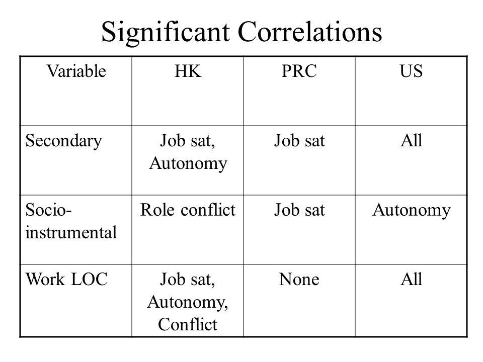 Significant Correlations VariableHKPRCUS SecondaryJob sat, Autonomy Job satAll Socio- instrumental Role conflictJob satAutonomy Work LOCJob sat, Auton