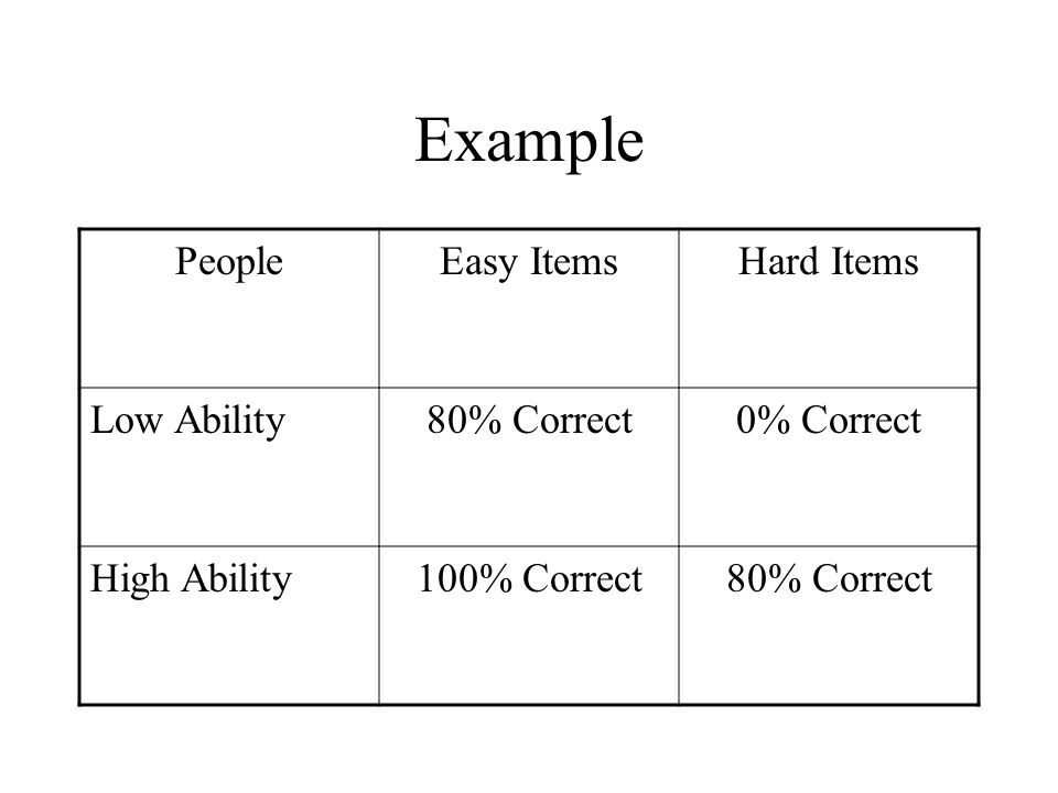 Example PeopleEasy ItemsHard Items Low Ability80% Correct0% Correct High Ability100% Correct80% Correct