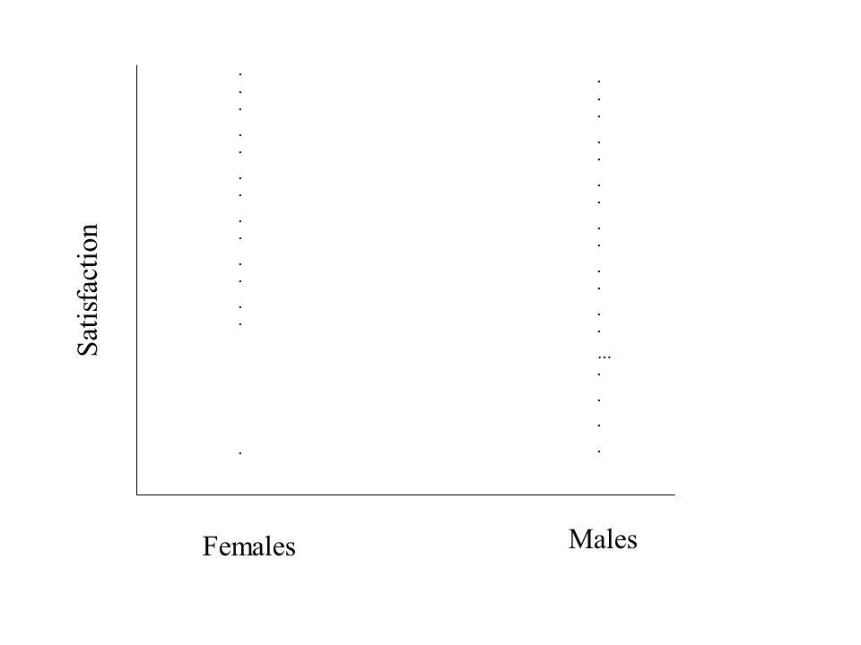 Satisfaction Males Females..............................................….................….........