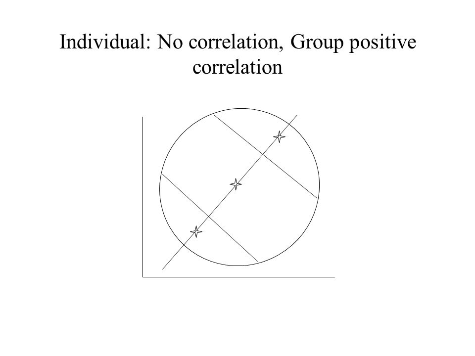 Individual: No correlation, Group positive correlation