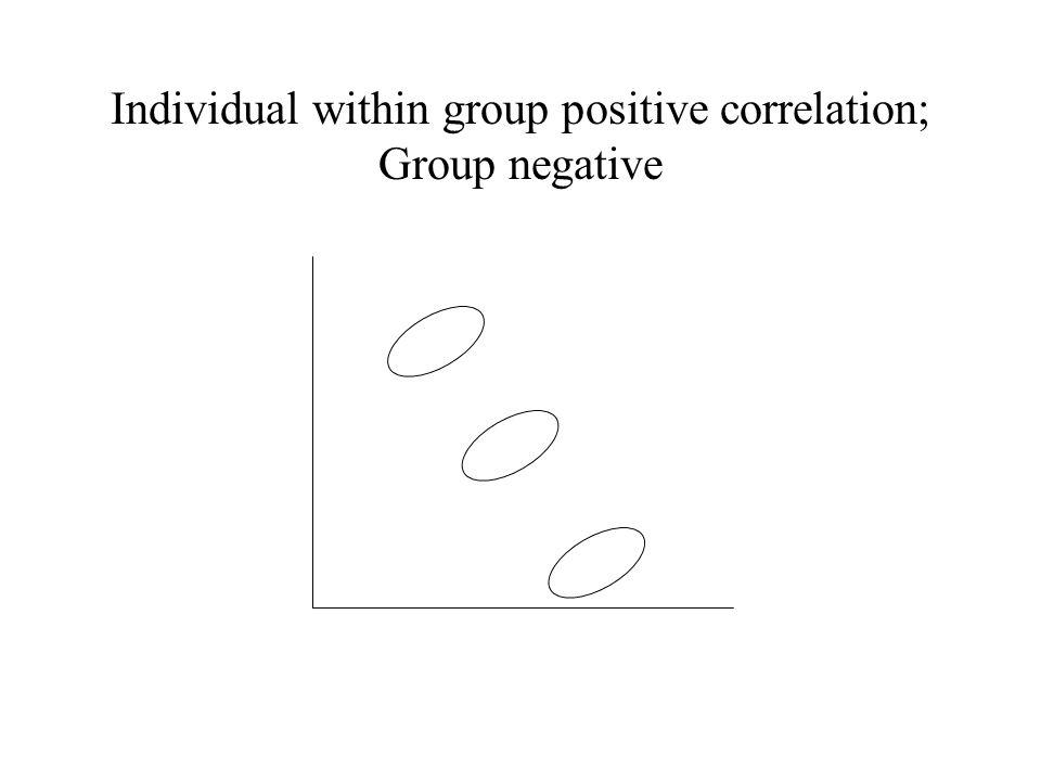 Individual within group positive correlation; Group negative