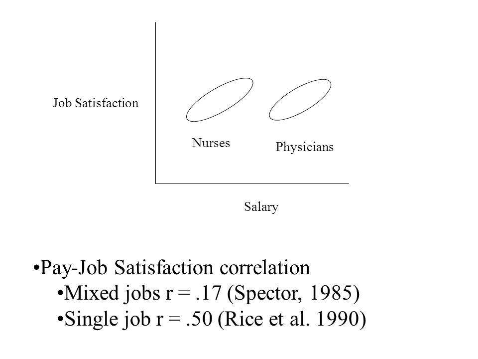 Job Satisfaction Salary Nurses Physicians Pay-Job Satisfaction correlation Mixed jobs r =.17 (Spector, 1985) Single job r =.50 (Rice et al. 1990)