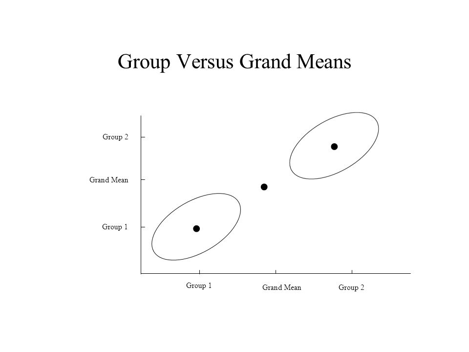 Group Versus Grand Means Group 1 Grand MeanGroup 2 Grand Mean Group 2...