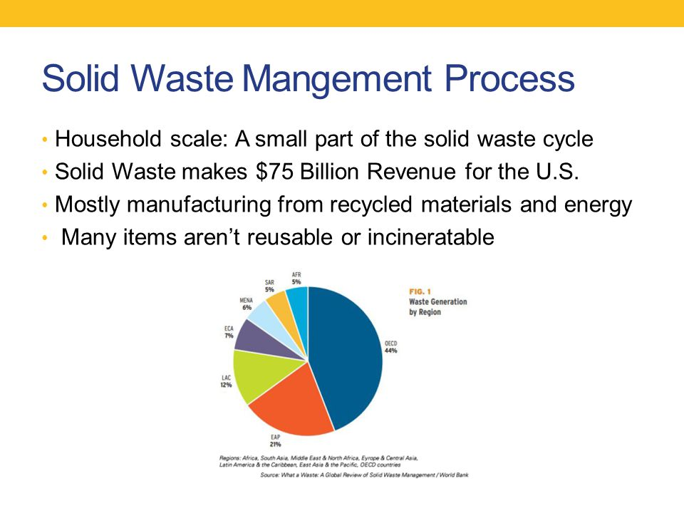 Household scale: A small part of the solid waste cycle Solid Waste makes $75 Billion Revenue for the U.S.