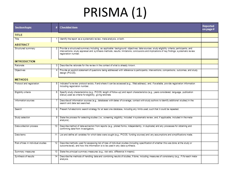 PRISMA (1) Section/topic#Checklist item Reported on page # TITLE Title1Identify the report as a systematic review, meta-analysis, or both.