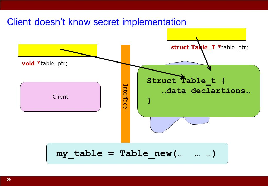 © 2010 Noah Mendelsohn Client doesn't know secret implementation 29 Interface Implementation Client my_table = Table_new(… … …) Struct Table_t { …data