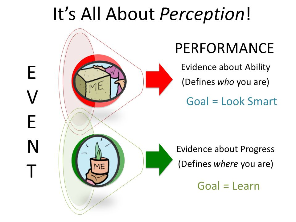 Evidence about Ability (Defines who you are) Fixed Evidence about Progress (Defines where you are) Growth EVENTEVENT Goal = Look Smart Goal = Learn PERFORMANCE It's All About Perception!
