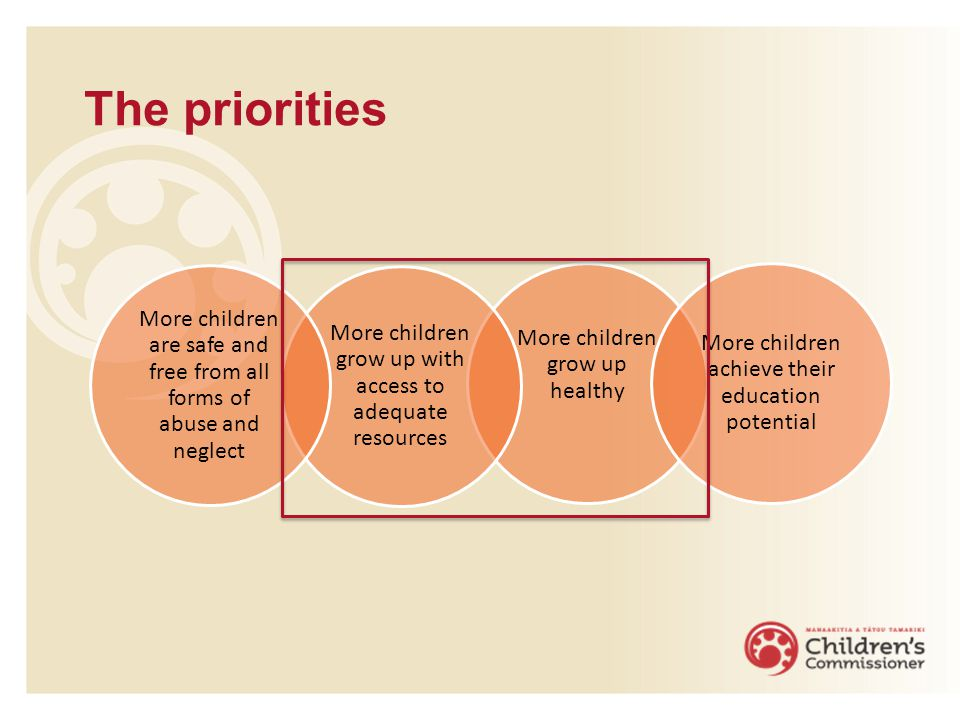 The priorities More children grow up healthy More children grow up with access to adequate resources More children achieve their education potential M