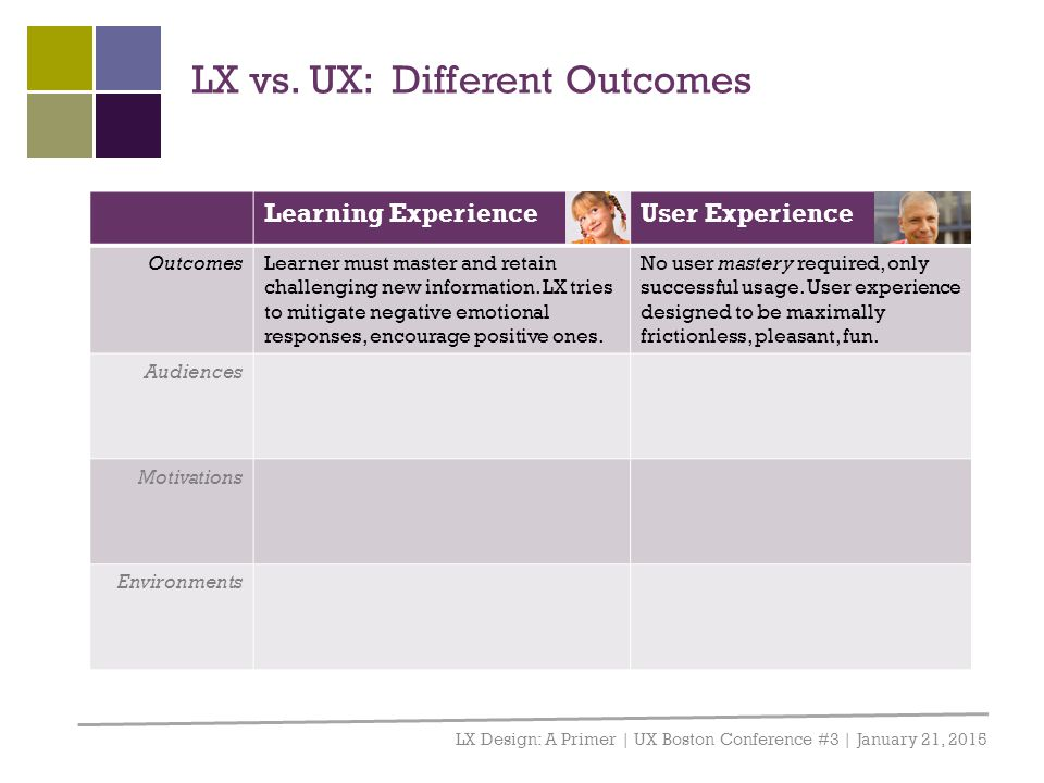 LX vs. UX: Different Outcomes LX Design: A Primer | UX Boston Conference #3 | January 21, 2015 Learning ExperienceUser Experience OutcomesLearner must