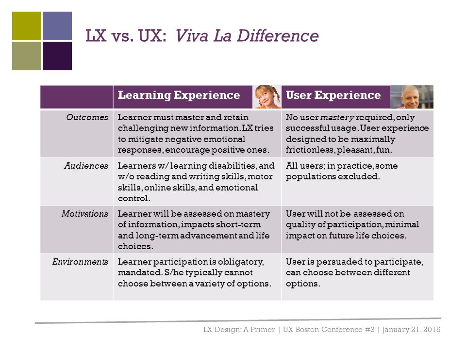 LX vs. UX: Viva La Difference LX Design: A Primer | UX Boston Conference #3 | January 21, 2015 Learning ExperienceUser Experience OutcomesLearner must