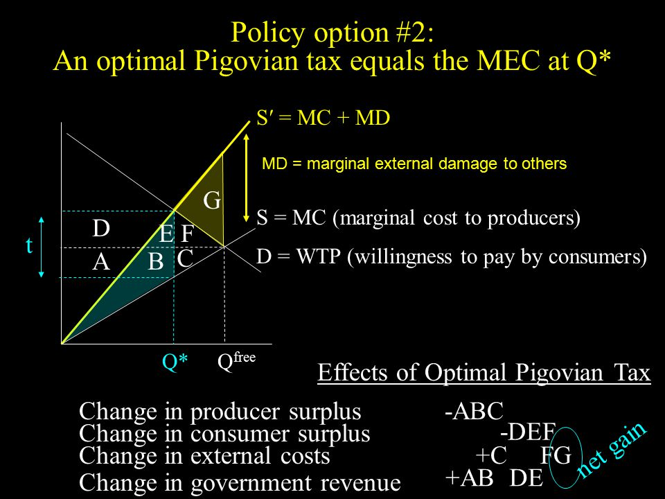 Policy option #2: An optimal Pigovian tax equals the MEC at Q* S′ = MC + MD Q*Q free MD = marginal external damage to others AB G Change in producer surplus D Effects of Optimal Pigovian Tax -ABC t C EF Change in consumer surplus -DEF Change in external costs +C FG Change in government revenue +AB DE net gain S = MC (marginal cost to producers) D = WTP (willingness to pay by consumers)