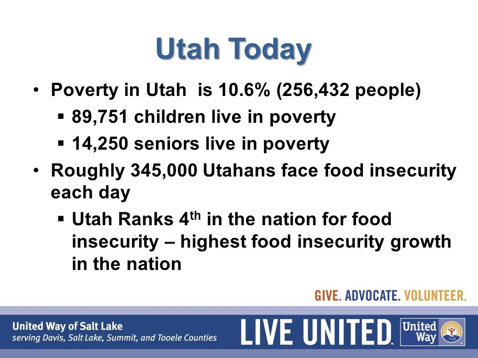 Utah Today Poverty in Utah is 10.6% (256,432 people)  89,751 children live in poverty  14,250 seniors live in poverty Roughly 345,000 Utahans face food insecurity each day  Utah Ranks 4 th in the nation for food insecurity – highest food insecurity growth in the nation