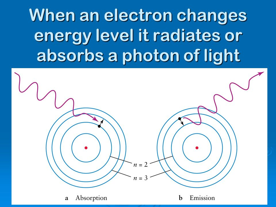 When an electron changes energy level it radiates or absorbs a photon of light