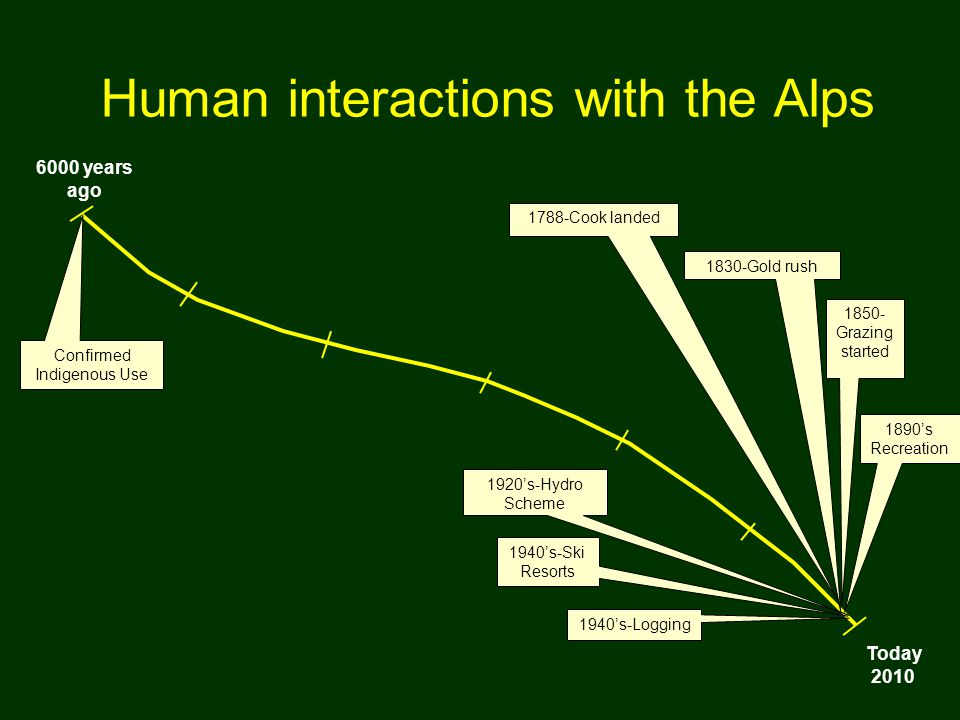 Human interactions with the Alps 6000 years ago Today 2010 1788-Cook landed 1850- Grazing started 1830-Gold rush 1890's Recreation 1920's-Hydro Scheme 1940's-Ski Resorts 1940's-Logging Confirmed Indigenous Use
