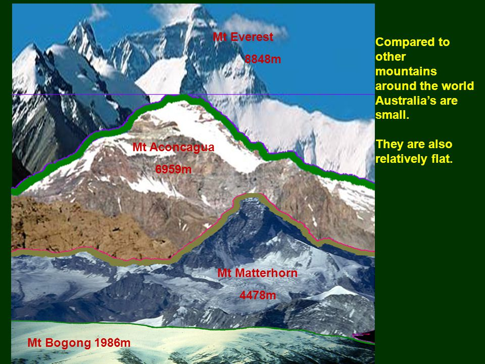 Mt Everest 8848m Mt Aconcagua 6959m Mt Matterhorn 4478m Mt Bogong 1986m Compared to other mountains around the world Australia's are small.