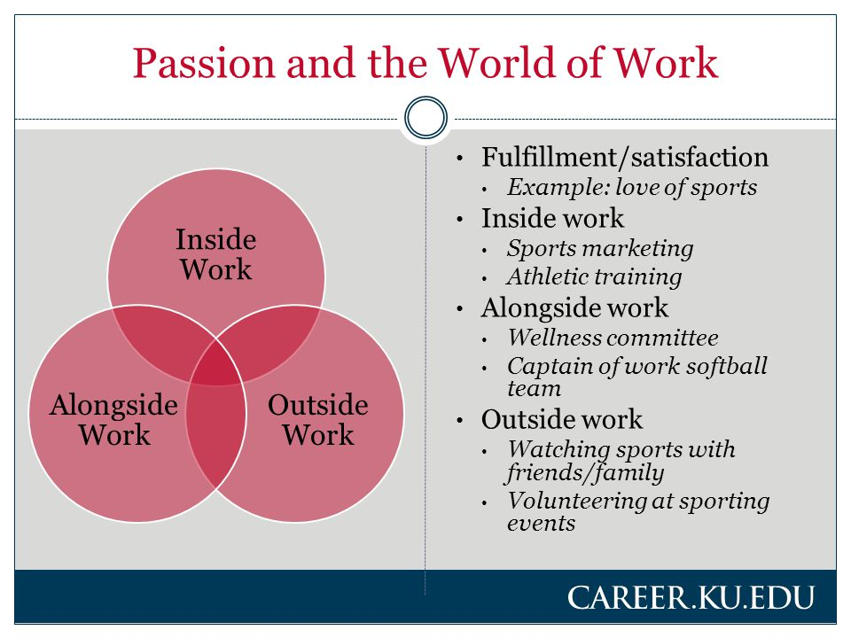Passion and the World of Work Inside Work Outside Work Alongside Work Fulfillment/satisfaction Example: love of sports Inside work Sports marketing Athletic training Alongside work Wellness committee Captain of work softball team Outside work Watching sports with friends/family Volunteering at sporting events