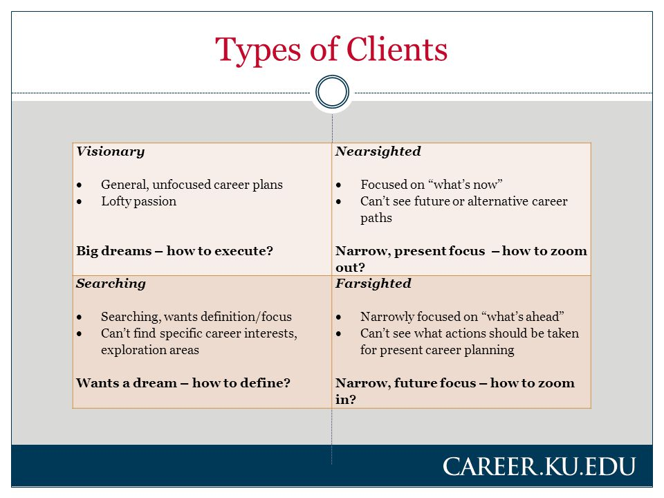 Types of Clients Visionary  General, unfocused career plans  Lofty passion Big dreams – how to execute.