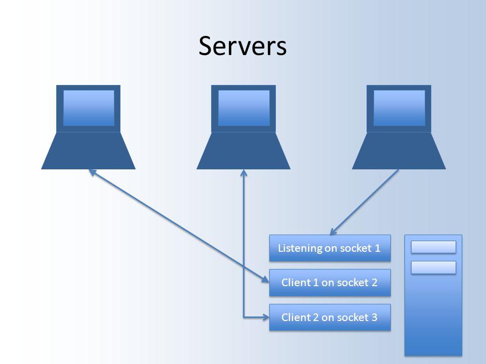 Servers Listening on socket 1 Client 1 on socket 2 Client 2 on socket 3