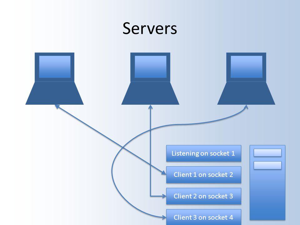Servers Listening on socket 1 Client 1 on socket 2 Client 2 on socket 3 Client 3 on socket 4