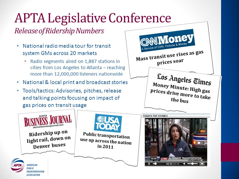 APTA Legislative Conference Release of Ridership Numbers National radio media tour for transit system GMs across 20 markets Radio segments aired on 1,887 stations in cities from Los Angeles to Atlanta – reaching more than 12,000,000 listeners nationwide National & local print and broadcast stories Tools/tactics: Advisories, pitches, release and talking points focusing on impact of gas prices on transit usage Mass transit use rises as gas prices soar Money Minute: High gas prices drive more to take the bus Ridership up on light rail, down on Denver buses Public transportation use up across the nation in 2011