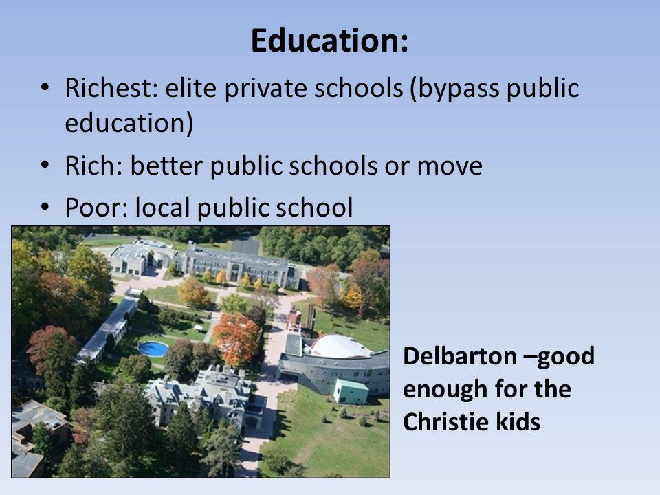 Education: Richest: elite private schools (bypass public education) Rich: better public schools or move Poor: local public school Delbarton –good enou
