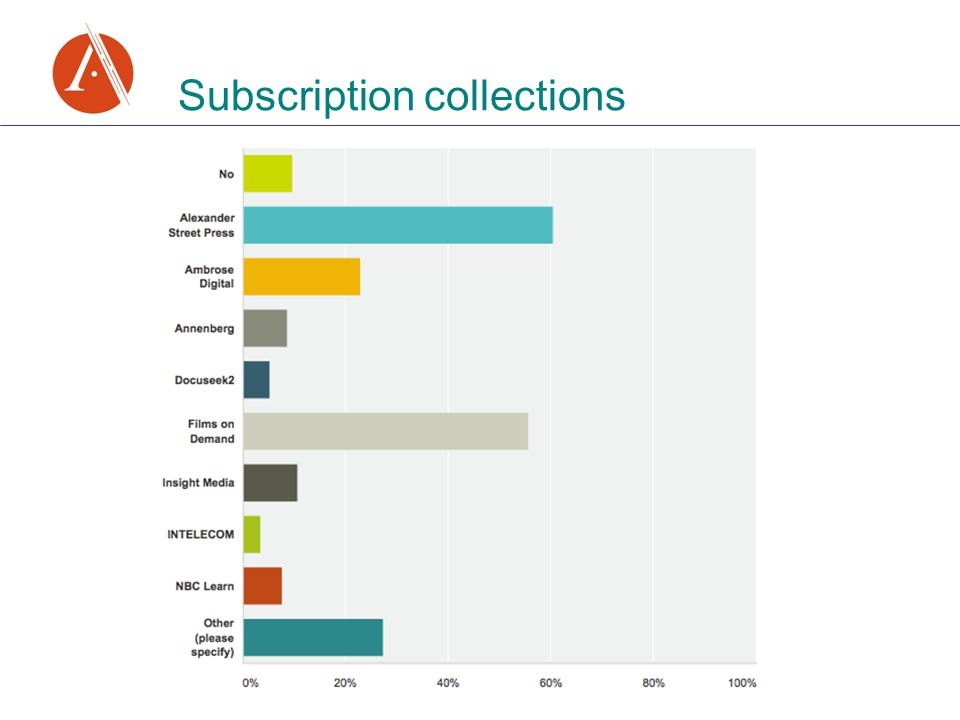Subscription collections