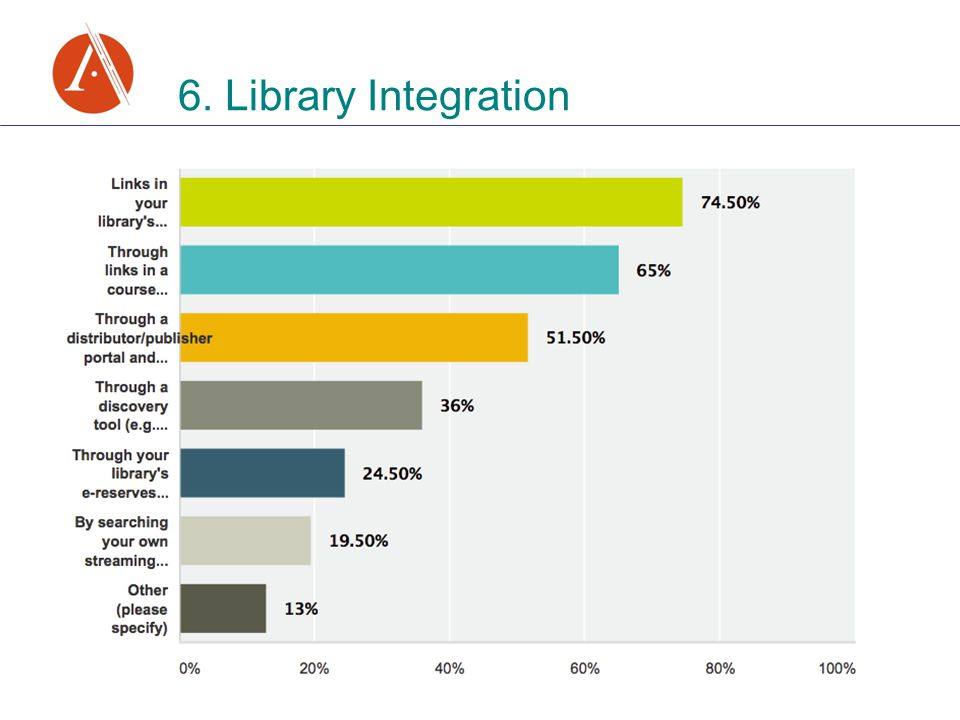 6. Library Integration