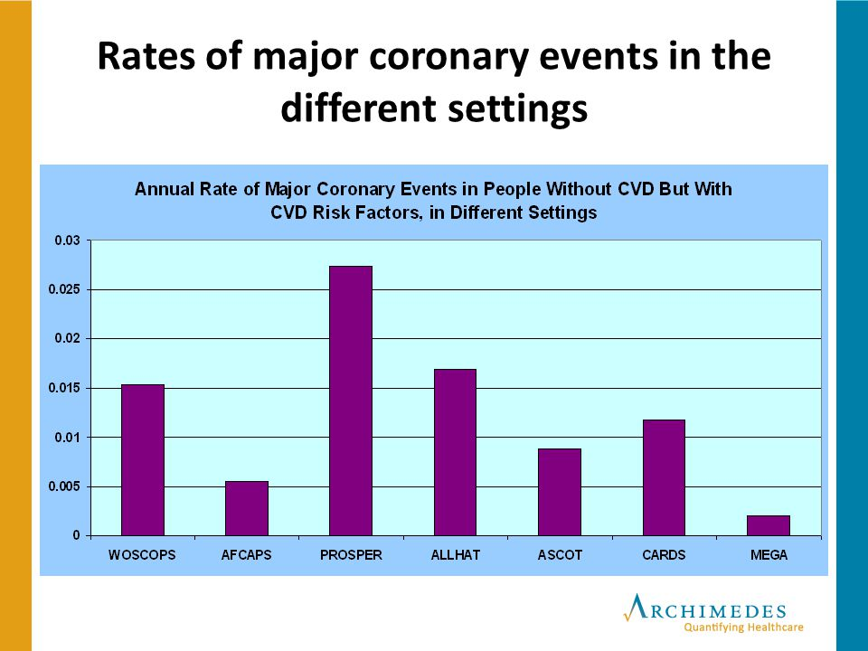 18 Rates of major coronary events in the different settings