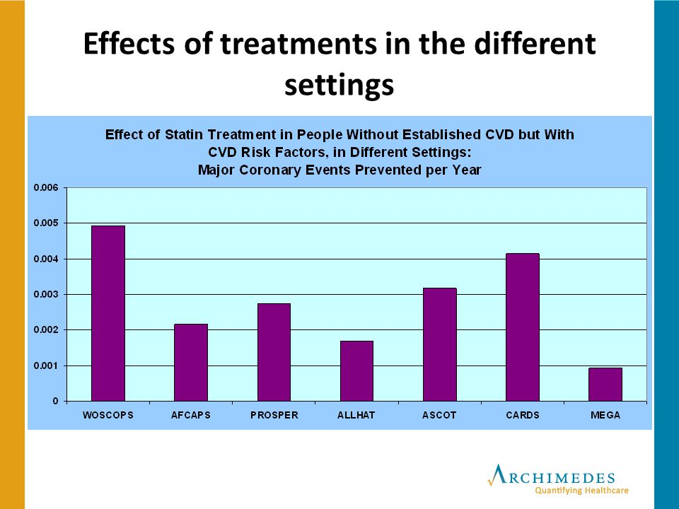 19 Effects of treatments in the different settings