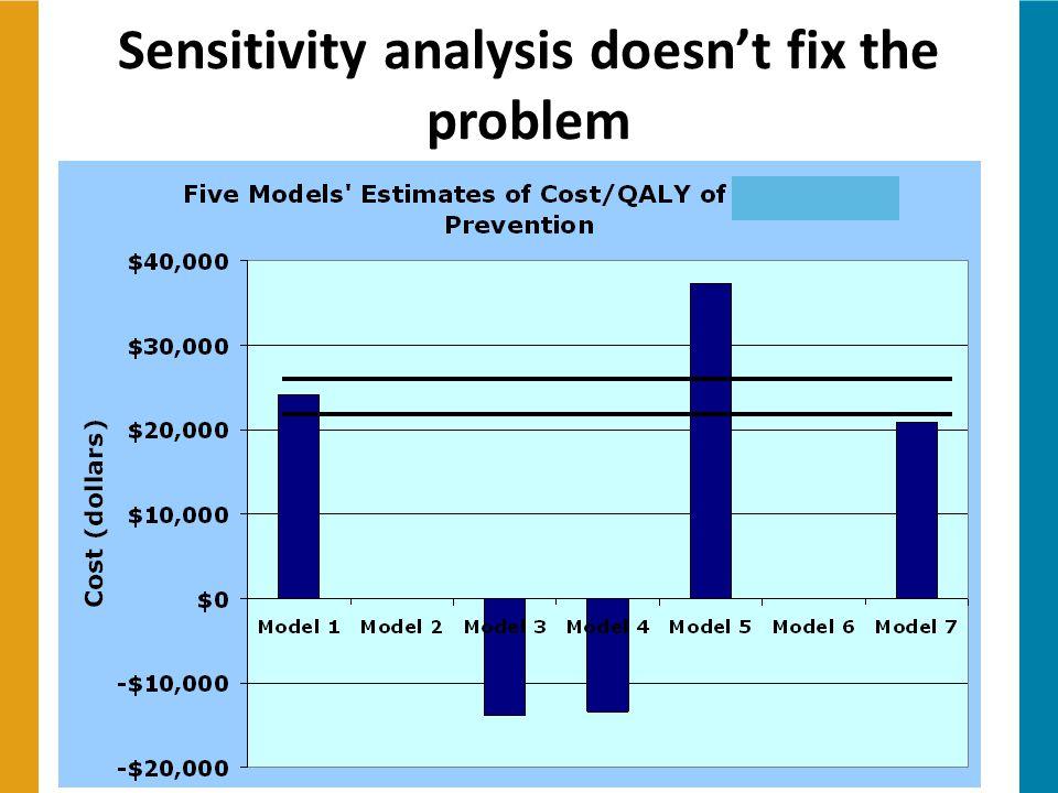 Sensitivity analysis doesn't fix the problem