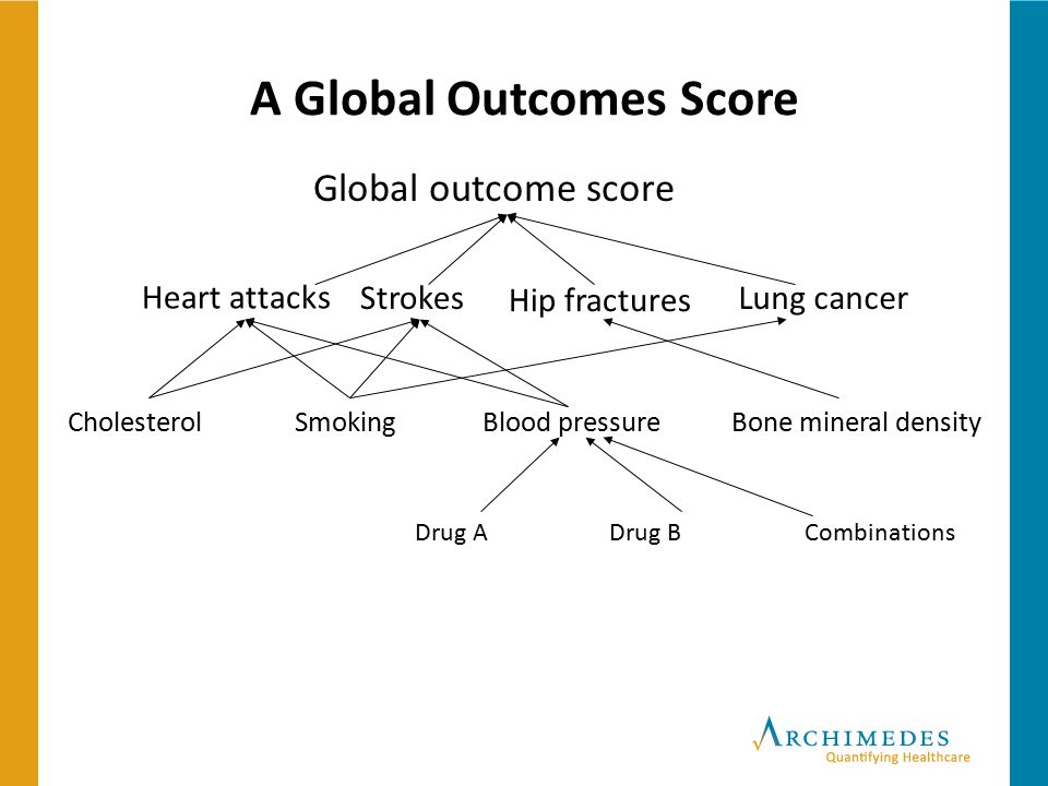 A Global Outcomes Score Global outcome score Bone mineral densityCholesterolBlood pressureSmoking Drug A Hip fractures Strokes Heart attacks Lung canc