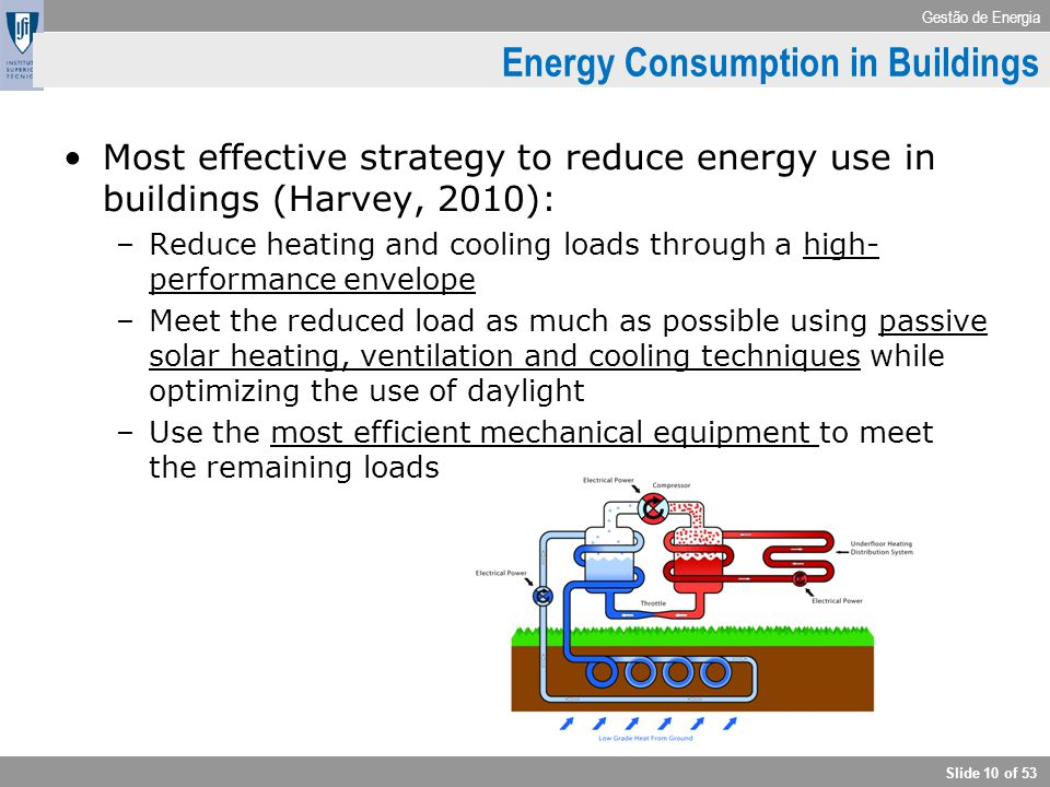 Gestão de Energia Slide 10 of 53 Energy Consumption in Buildings Most effective strategy to reduce energy use in buildings (Harvey, 2010): –Reduce hea