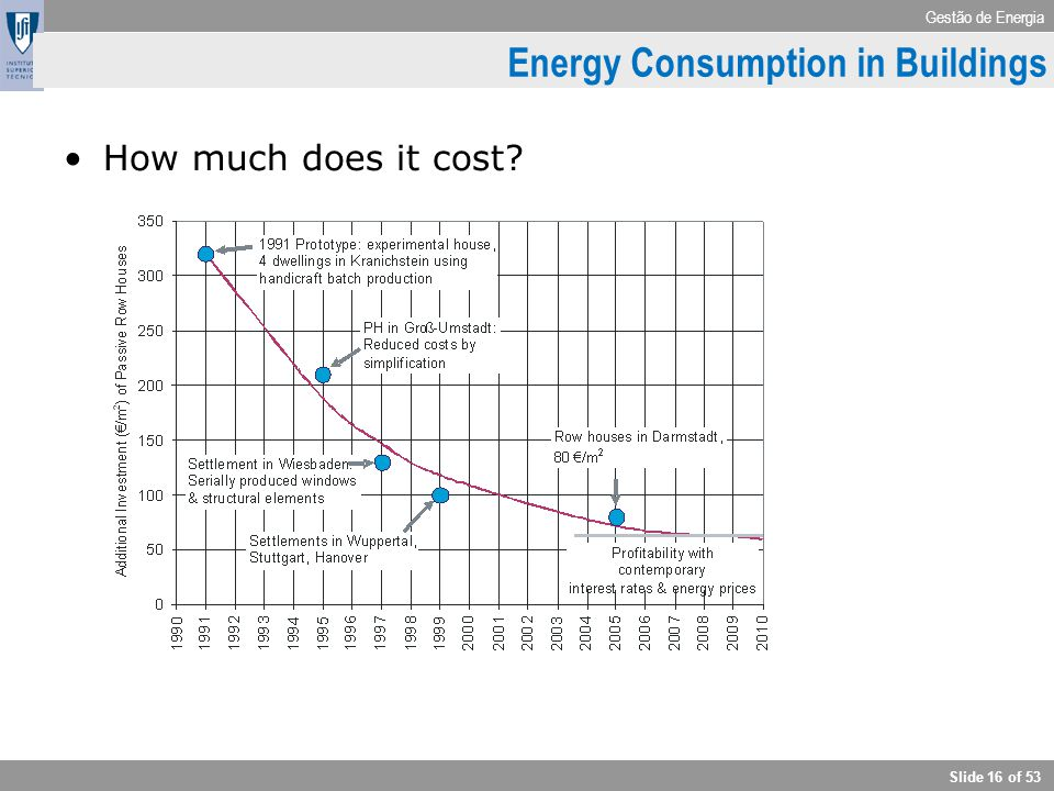 Gestão de Energia Slide 16 of 53 How much does it cost? Energy Consumption in Buildings