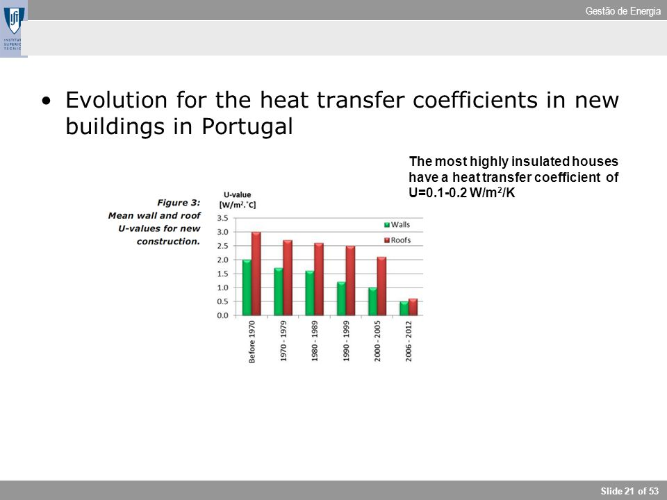 Gestão de Energia Slide 21 of 53 Evolution for the heat transfer coefficients in new buildings in Portugal The most highly insulated houses have a hea