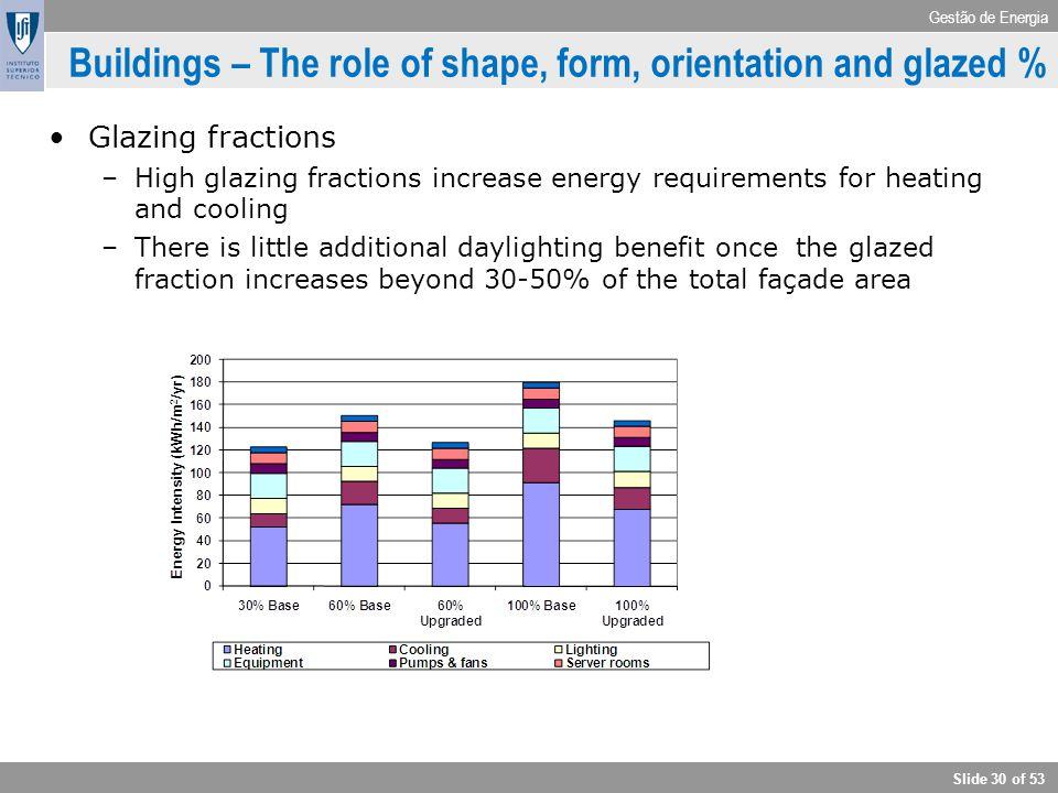 Gestão de Energia Slide 30 of 53 Buildings – The role of shape, form, orientation and glazed % Glazing fractions –High glazing fractions increase ener