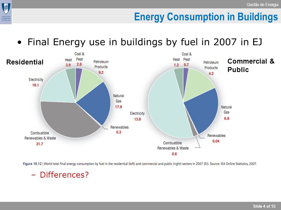 Gestão de Energia Slide 4 of 53 Energy Consumption in Buildings Final Energy use in buildings by fuel in 2007 in EJ –Differences? Residential Commerci