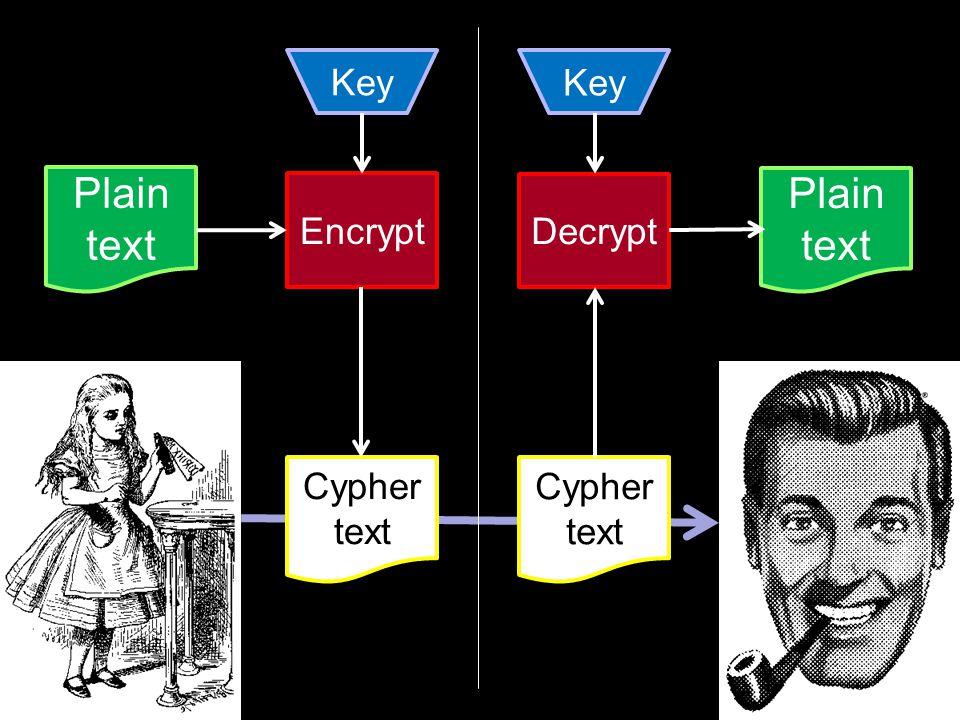 Plain text Encrypt Key Cypher text Decrypt Key Cypher text Plain text
