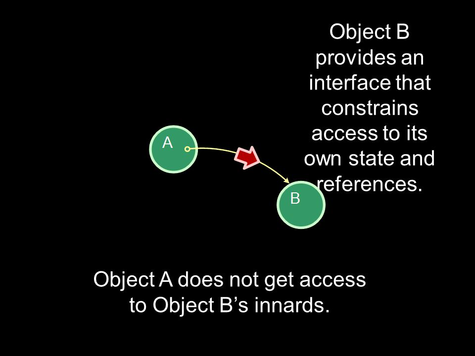 Object B provides an interface that constrains access to its own state and references. Object A does not get access to Object B's innards.