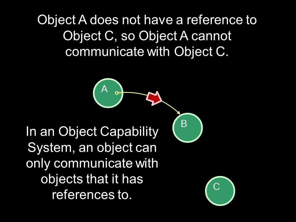 Object A does not have a reference to Object C, so Object A cannot communicate with Object C.