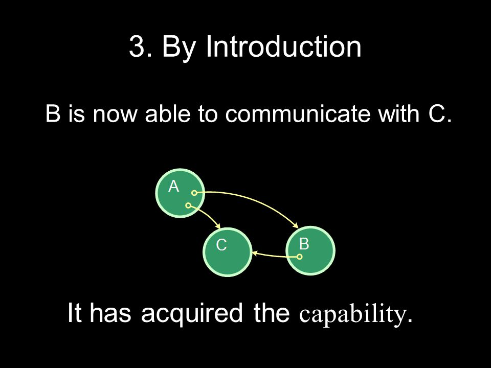 3. By Introduction B is now able to communicate with C. It has acquired the capability.