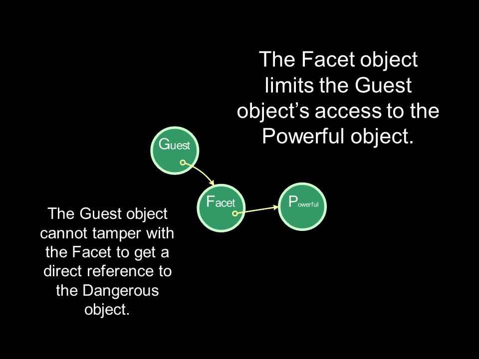 The Facet object limits the Guest object's access to the Powerful object. The Guest object cannot tamper with the Facet to get a direct reference to t