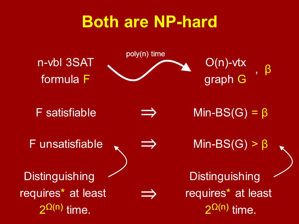 I.e., there are graphs G on n vertices such that: Min-BS(G) ≥ β SA k (G) = I certify Min-BS(G) ≥ .