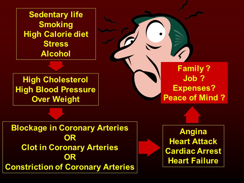 Sedentary life Smoking High Calorie diet Stress Alcohol High Cholesterol High Blood Pressure Over Weight Blockage in Coronary Arteries OR Clot in Coronary Arteries OR Constriction of Coronary Arteries Angina Heart Attack Cardiac Arrest Heart Failure Family .