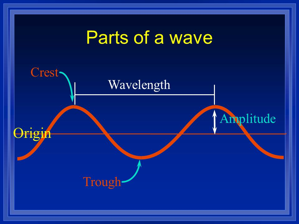 Parts of a wave Wavelength Amplitude Origin Crest Trough